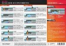 Schleusen mit Sportbooten. Info-Tafel